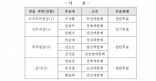 한국비정규교수노동조합 제22기 임원선거 후보자 확정…